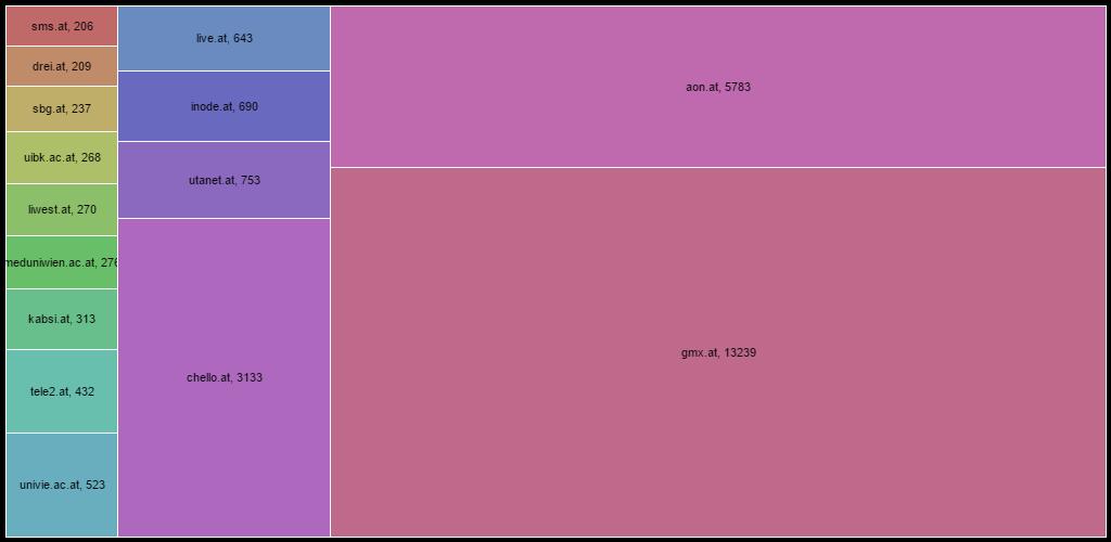Provider graph